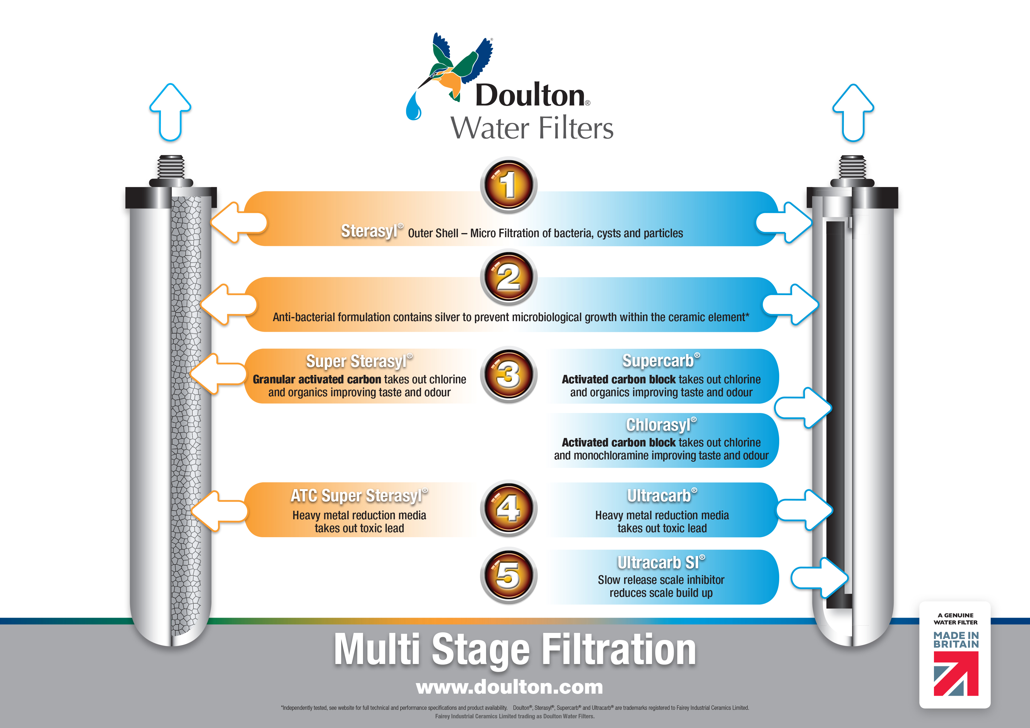 Multi Stage Filtration